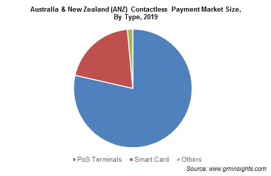Australia & New Zealand Contactless Payment Market