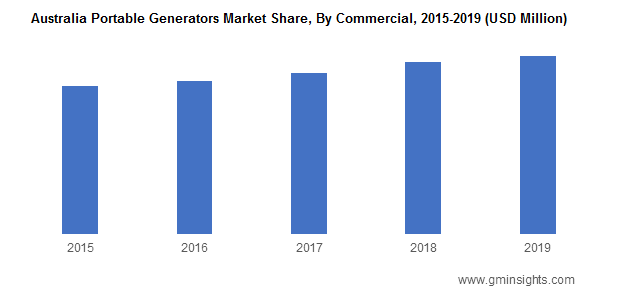 Australia Portable Generators Market Share By Commercial