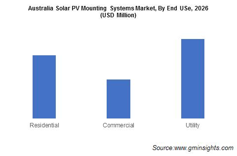 Australia Solar PV Mounting Systems Market