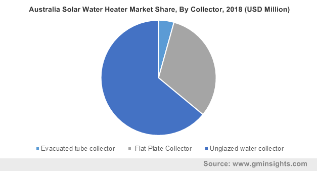 Australia Solar Water Heater Market By Collector