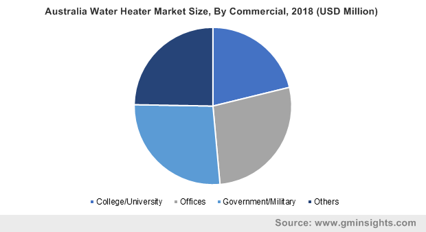 Australia Water Heater Market Size, By Commercial, 2018 (USD Million)