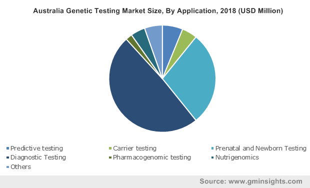 Australia Genetic Testing Market Size, By Application, 2018 (USD Million)