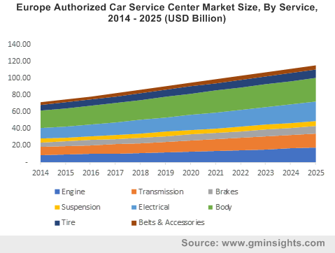 Europe Authorized Car Service Center Market Size, By Service, 2014 - 2025 (USD Billion)