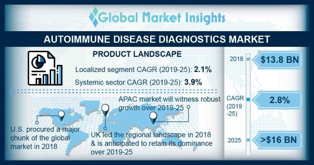 U.S. autoimmune disease diagnostics market, by product, 2014 - 2025 (USD Million)