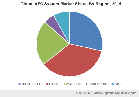 Global AFC System Market Share, By Region, 2015