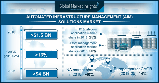 UK Automated Infrastructure Management Solutions Market, by end-use, 2017 & 2024 (USD Million)