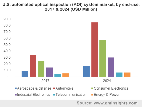 U.S. automated optical inspection (AOI) system market, by end-use, 2017 & 2024 (USD Million)
