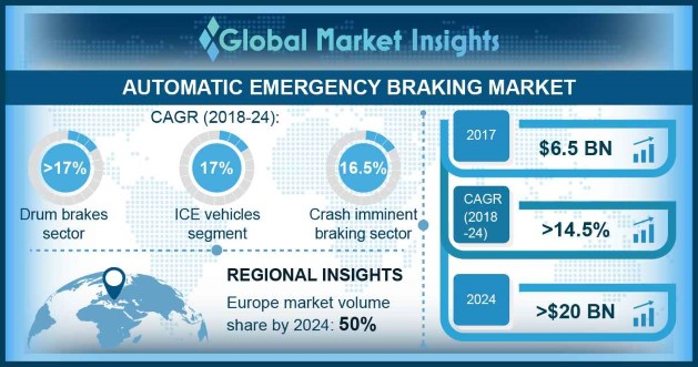 U.S. Automatic Emergency Braking Market, By Vehicle, 2017 & 2024, (USD Million)