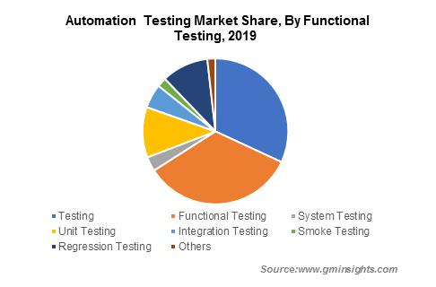Automation Testing Market Revenue