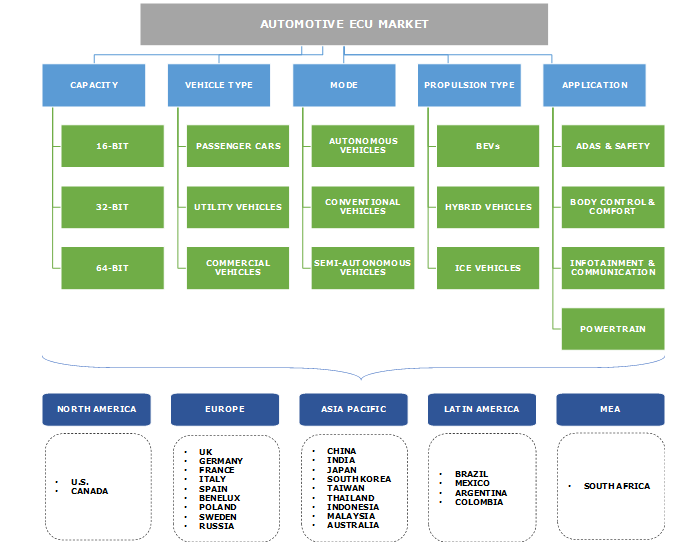 Automotive ECU Market Segmentation