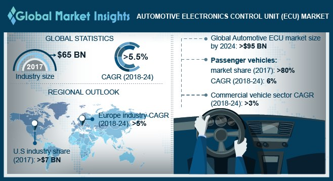 U.S. Automotive Electronics Control Unit (ECU) Market, By Propulsion Type, 2017 & 2024 (Million Units)