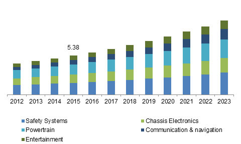 China Automotive ECU Market size, by application, 2012-2023 (USD Billion)