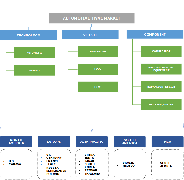 Automotive HVAC Market Segmentation