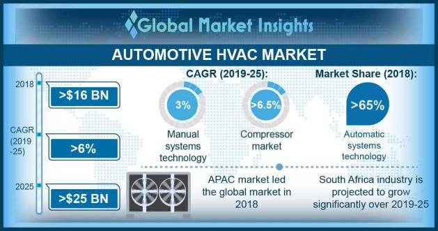 Automotive HVAC Market