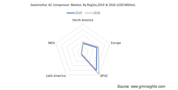 Automotive AC Compressor Market Regional Insights