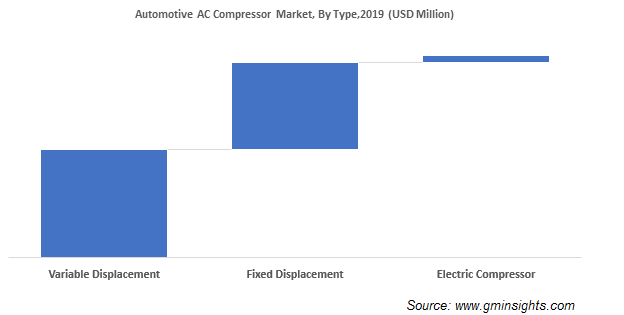 Automotive AC Compressor Market Size