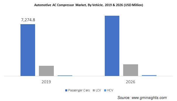 Automotive AC Compressor Market