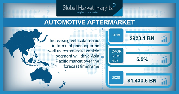 U.S Automotive Aftermarket Size, by Product, 2013-2024 (USD Billion)