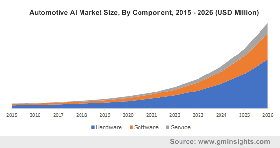 Automotive AI Market Size, By Component, 2015 - 2026 (USD Million)