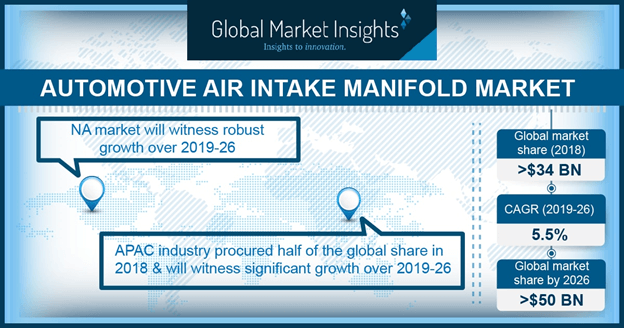 U.S. Automotive Air Intake Manifold Market Size, By Vehicle, 2013 – 2024 (USD Million)