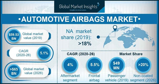 Automotive Airbags Market