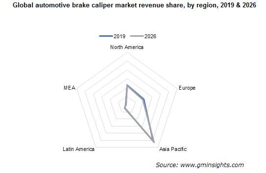 Global automotive brake caliper market revenue by region