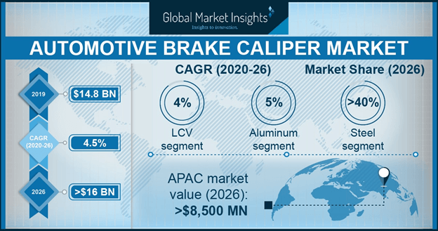 U.S. Automotive Brake Caliper Market, By Vehicle, 2016 & 2024, (Million Units)