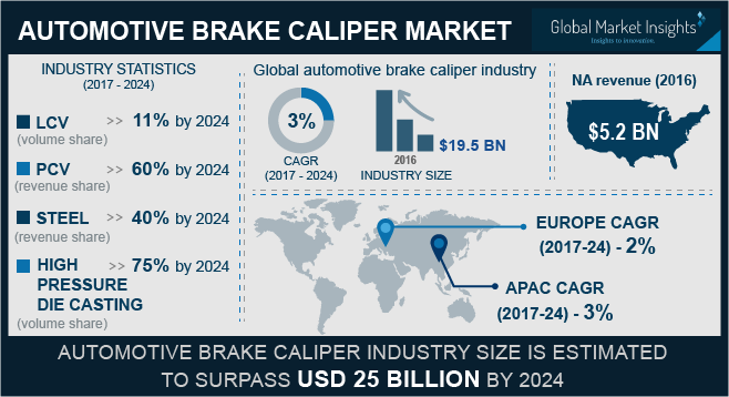 Automotive Brake Calipers Market