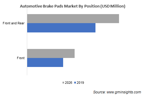 Automotive Brake Pads Market Share