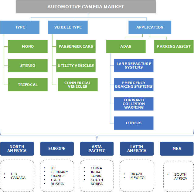 Automotive Camera Market Segmentation