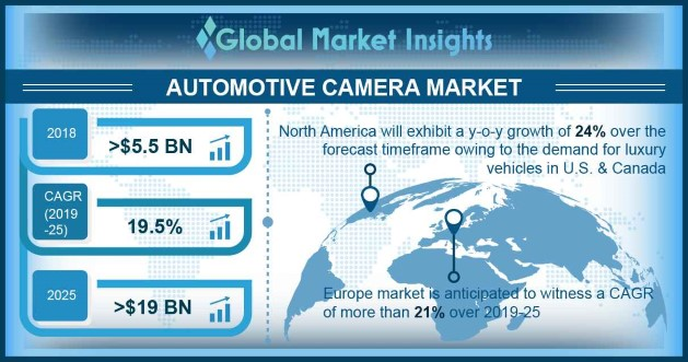 Germany automotive camera market, by type, 2018 & 2025 (USD Million)