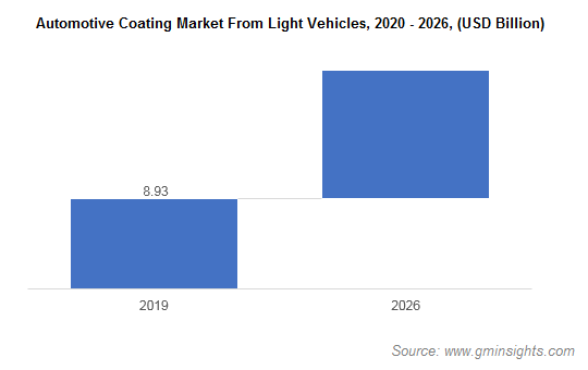Automotive Coatings Market from Light Vehicles