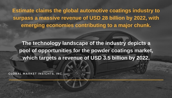 Global automotive coatings industry- An overview of the technology landscape