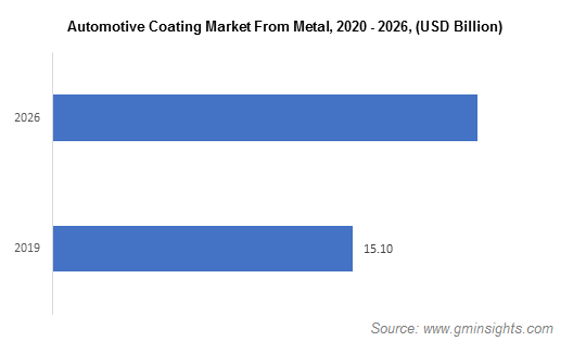 Automotive Coatings Market from Metal
