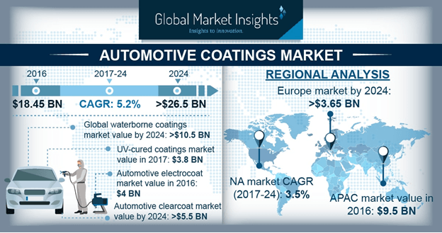 Automotive Coatings Market