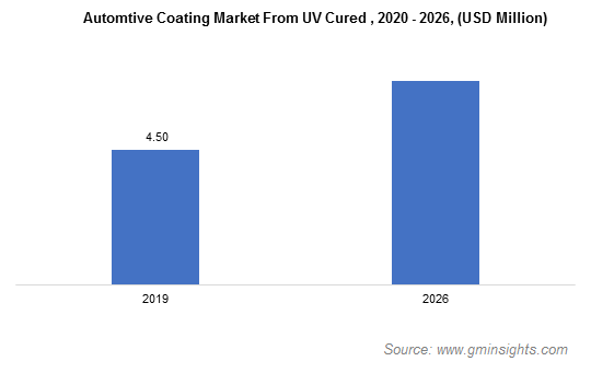 Automotive Coatings Market from UV-cured Technology