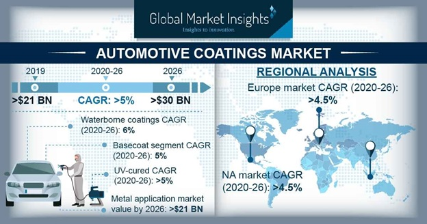 Automotive Coatings Market Outlook