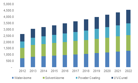 U.S. Automotive Coatings Market size, by technology, 2012 - 2022 (USD million)