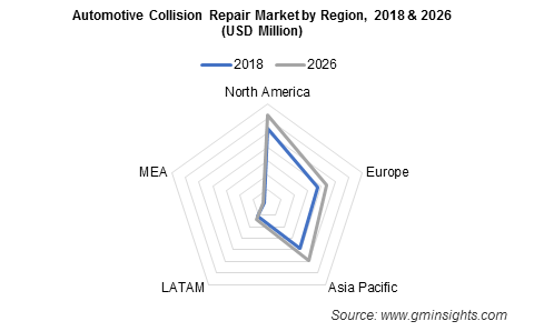 Automotive Collision Repair Market by Region