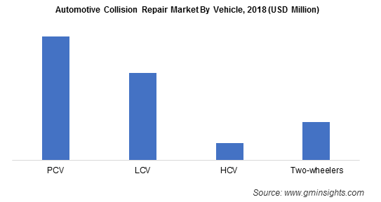 Automotive Collision Repair Market By Vehicle