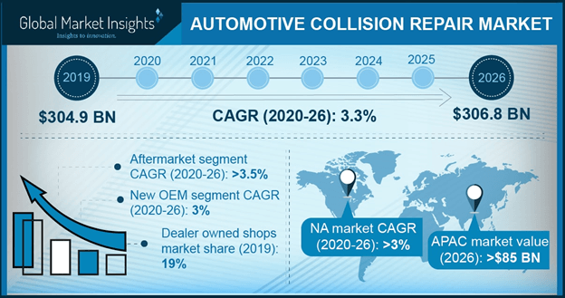 Europe automotive collision repair market size, by product (USD Billion), 2012 – 2022