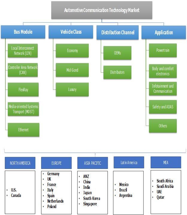Automotive Communication Technology Market Segmentation