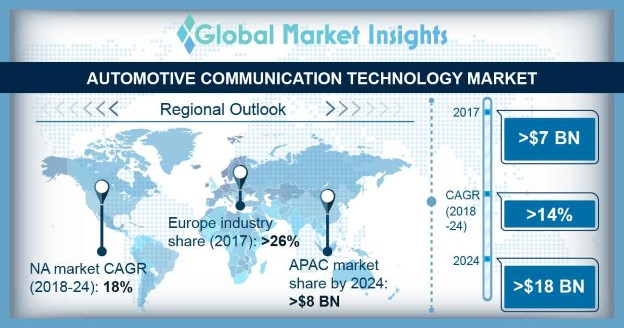 Automotive Communication Technology Market