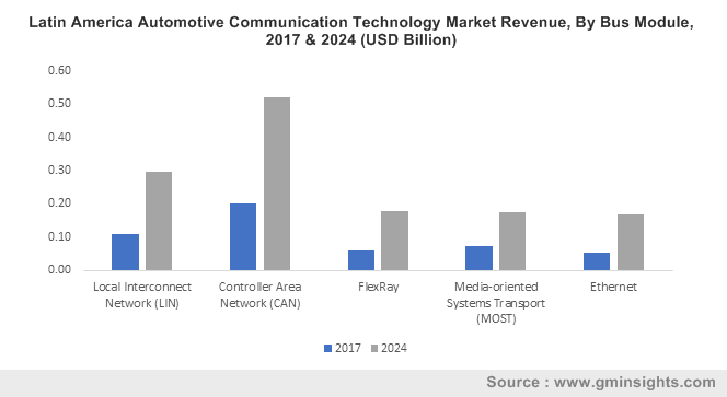 Latin America Automotive Communication Technology Market Revenue, By Bus Module, 2017 & 2024 (USD Billion)