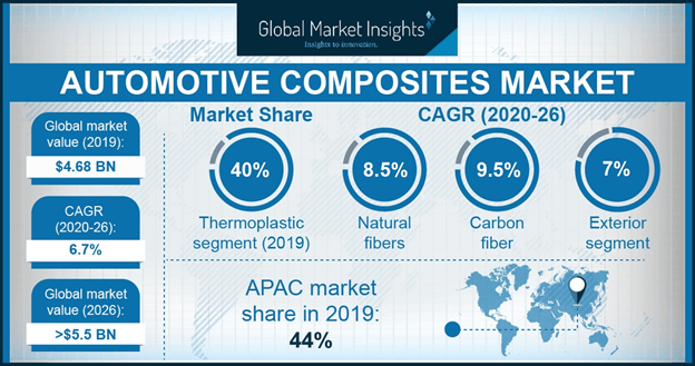 U.S. Automotive Composites Market, By Fiber, 2016 & 2024, (Kilo Tons)