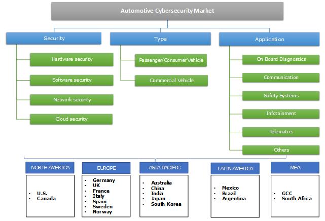 Automotive Cybersecurity Market Segmentation