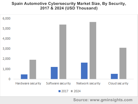 Spain Automotive Cybersecurity Market Size, By Security, 2017 & 2024 (USD Thousand)
