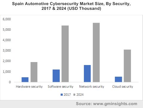 Automotive Cybersecurity Market