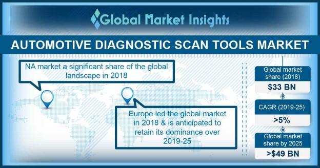 Automotive Diagnostic Scan Tools Market