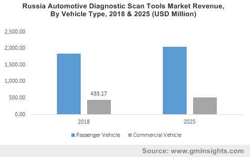 Russia Automotive Diagnostic Scan Tools Market Revenue, By Vehicle Type, 2018 & 2025 (USD Million)